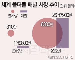 """""""10조 폴더블 패널 잡아라""""… 삼성·LG·BOE `3파전`"""